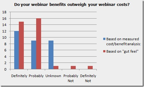 Survey-Effectiveness