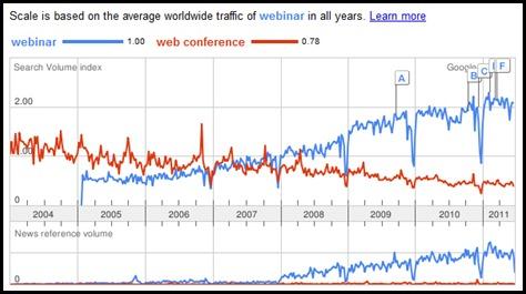 WebinarTrends