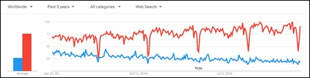 webinar vs webcast 5-year search trend