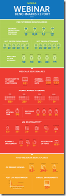 Infographic_ON24_benchmark_2015_hi