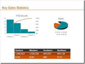 Sales Statistics Slide