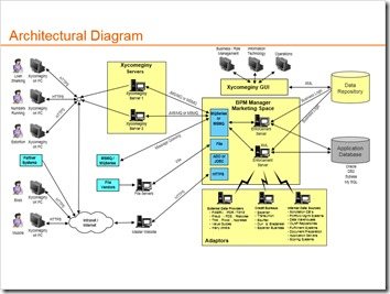 Architectural Diagram Slide