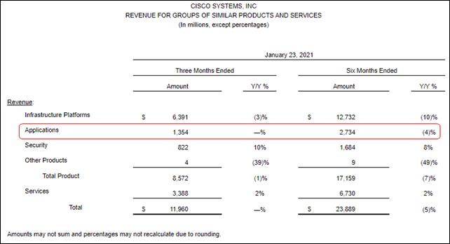 Cisco Q2 Gross Revenue Figures