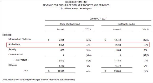Cisco Q2 Gross Revenue Figures